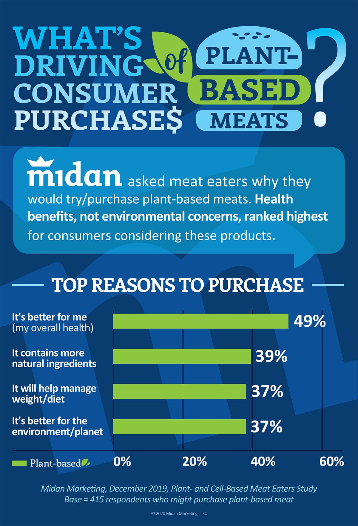 What's Driving Consumer Purchases