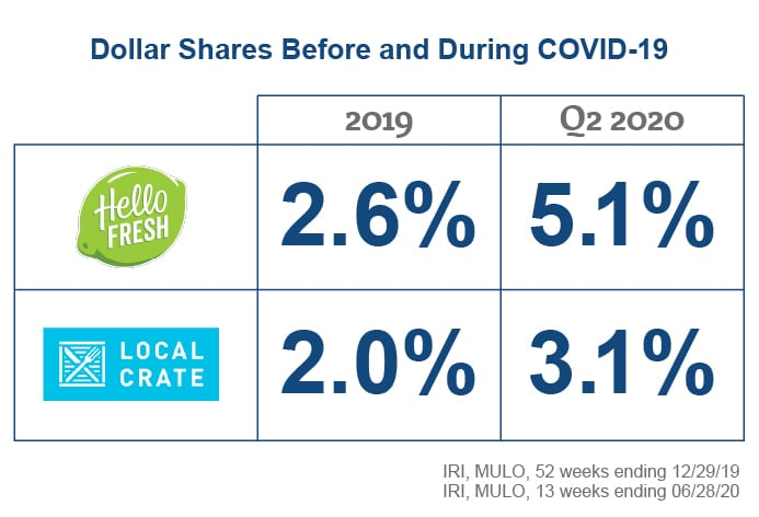 dollar share before and during covid-19