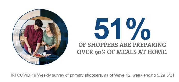 percentage of shoppers preparing meals at home